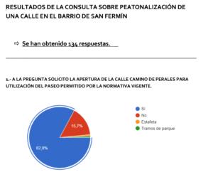 Peatonalización en el barrio de San Fermín: carta enviada al señor Alcalde de Madrid y resultado de la consulta